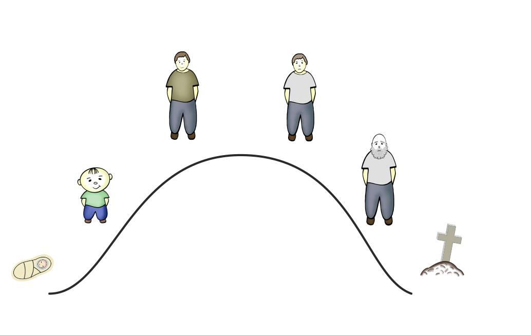 линия жиззни человека